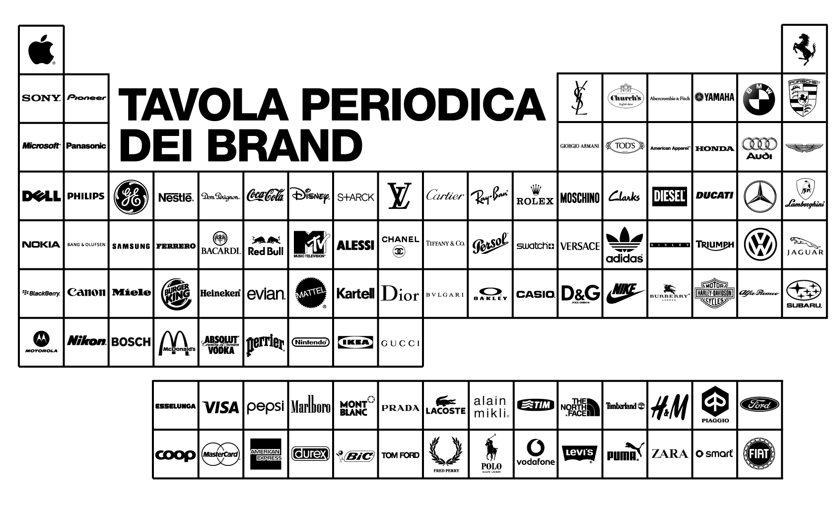 Tavola periodica dei brand visto in giro - Tavola periodica dei metalli ...